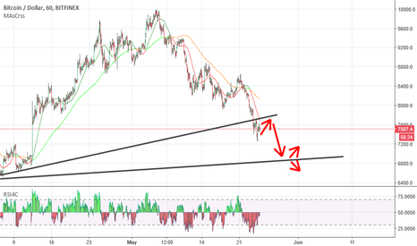 BTCUSD: Bitcoin went bearish->you lost money.Here is how youll lose more