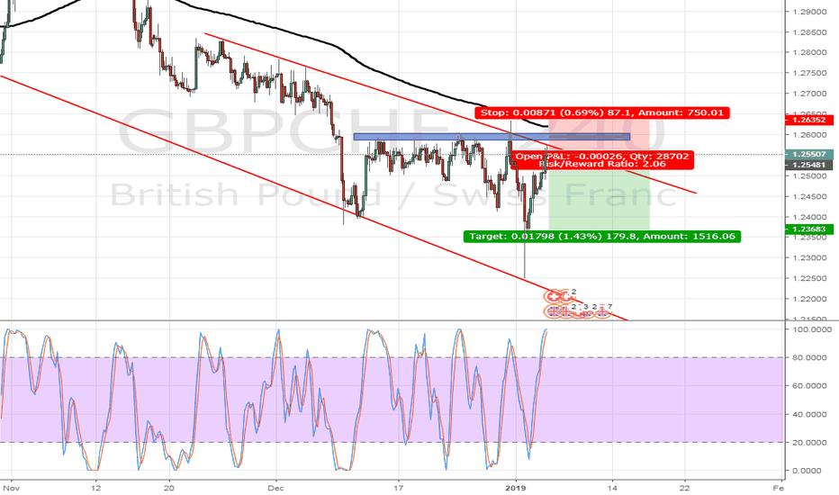 GBPCHF: GBPCHF SELL OPPORTUNITY - 4HOURTF