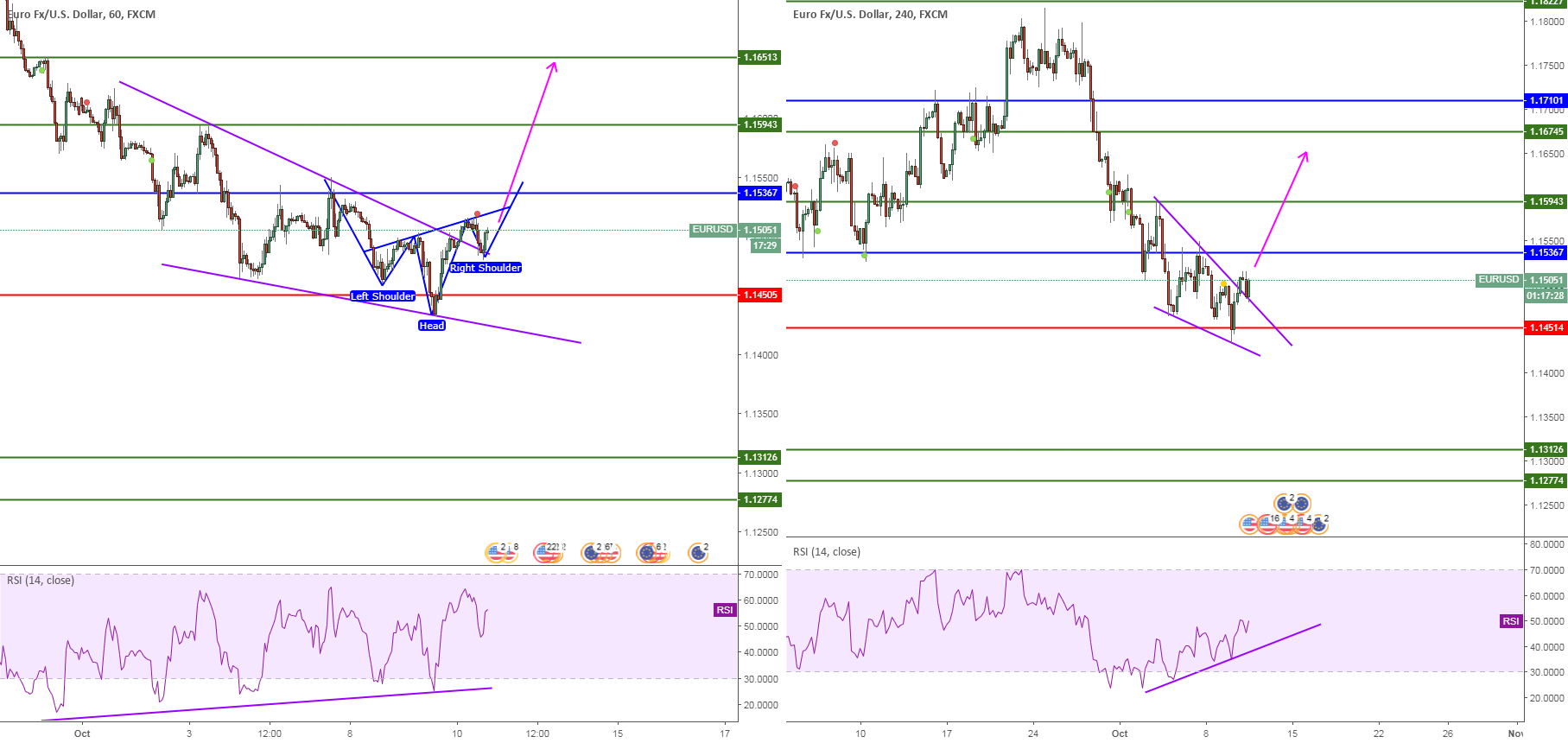 EURUSD, H-S&RSI Divergence&TrendLineBreak, 1H-4H, Buy