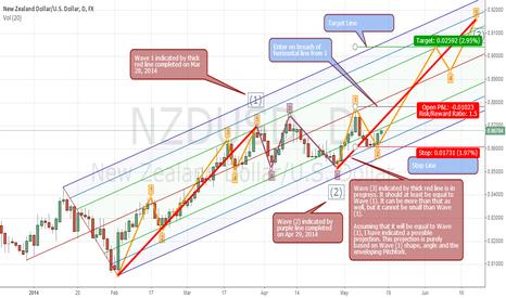 NZDUSD: NZDUSD 1D - Elliott Wave Analysis