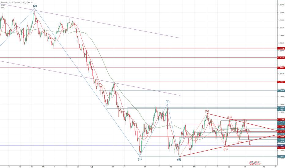 EURUSD: ユーロドルは三角下抜け