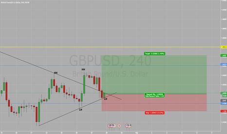 GBPUSD: Long on GBP/USD BUY BUY BUY !!!