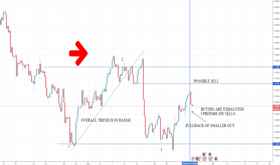 EURUSD: I AM LOOKING IT AS SELL FROM FEW H NOW.