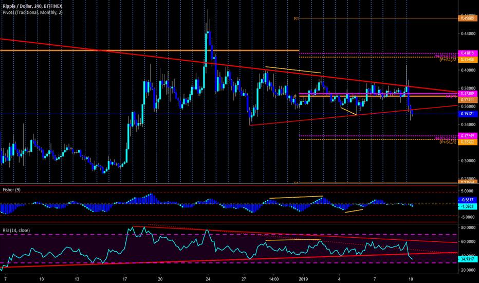 XRPUSD: $XRP - Bullish Trend-Line broke - Have Bears Regained Control?