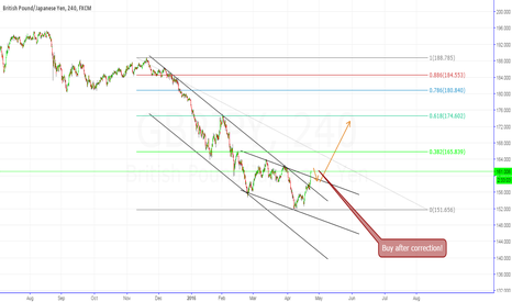 GBPJPY: GBP/JPY Buy oppotrunity!