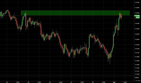 USDJPY: Realted to Gold trendline - USDJPY situation