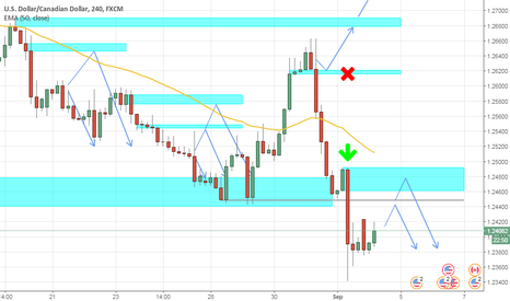 USDCAD: #USDCAD H4, Bear is in Control (Again)