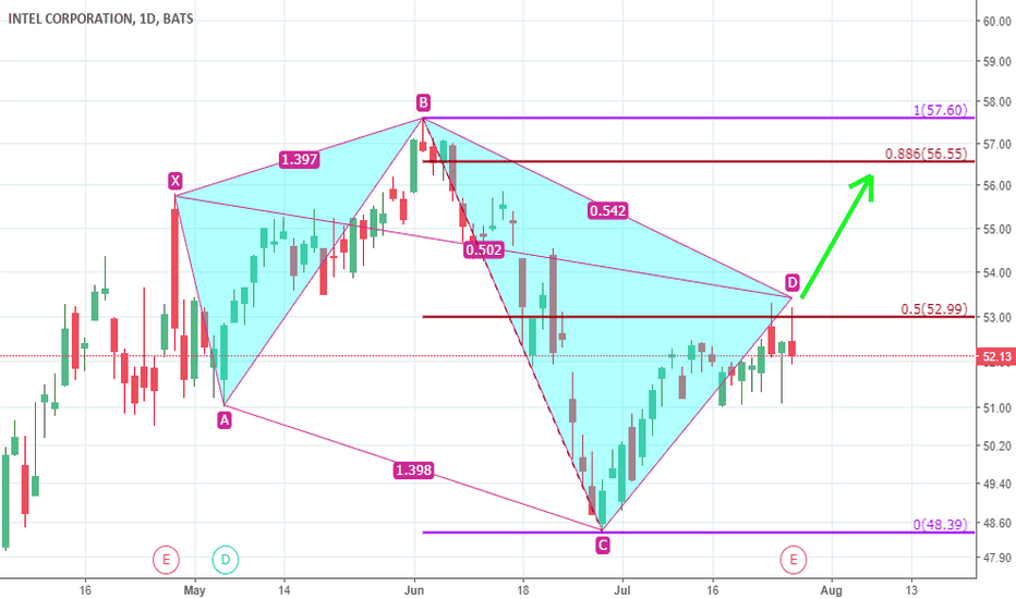 INTC: INTC 5-0 Pattern - contrarian upside move trade 56.5 target