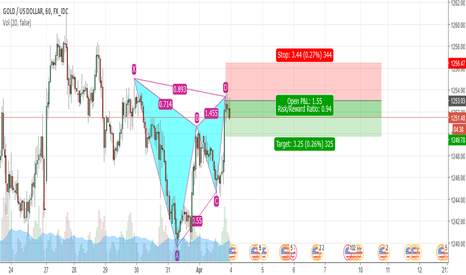 XAUUSD: gartley pattern