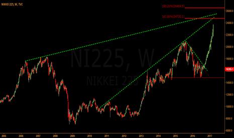 NI225: NIKKY 255 SET TO MOVE