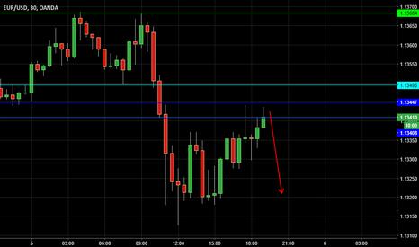 EURUSD: EurUsd short before FOMC to 1,1320