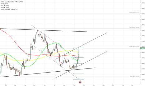 GBPAUD: GBP/AUD 1D The rebound has occured