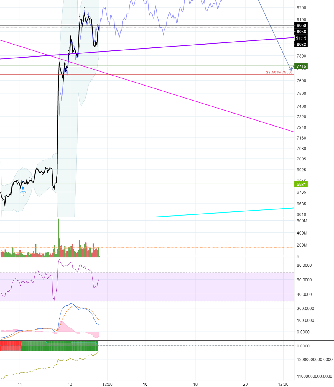 Feb 6k low overlapped chart, working good so far!