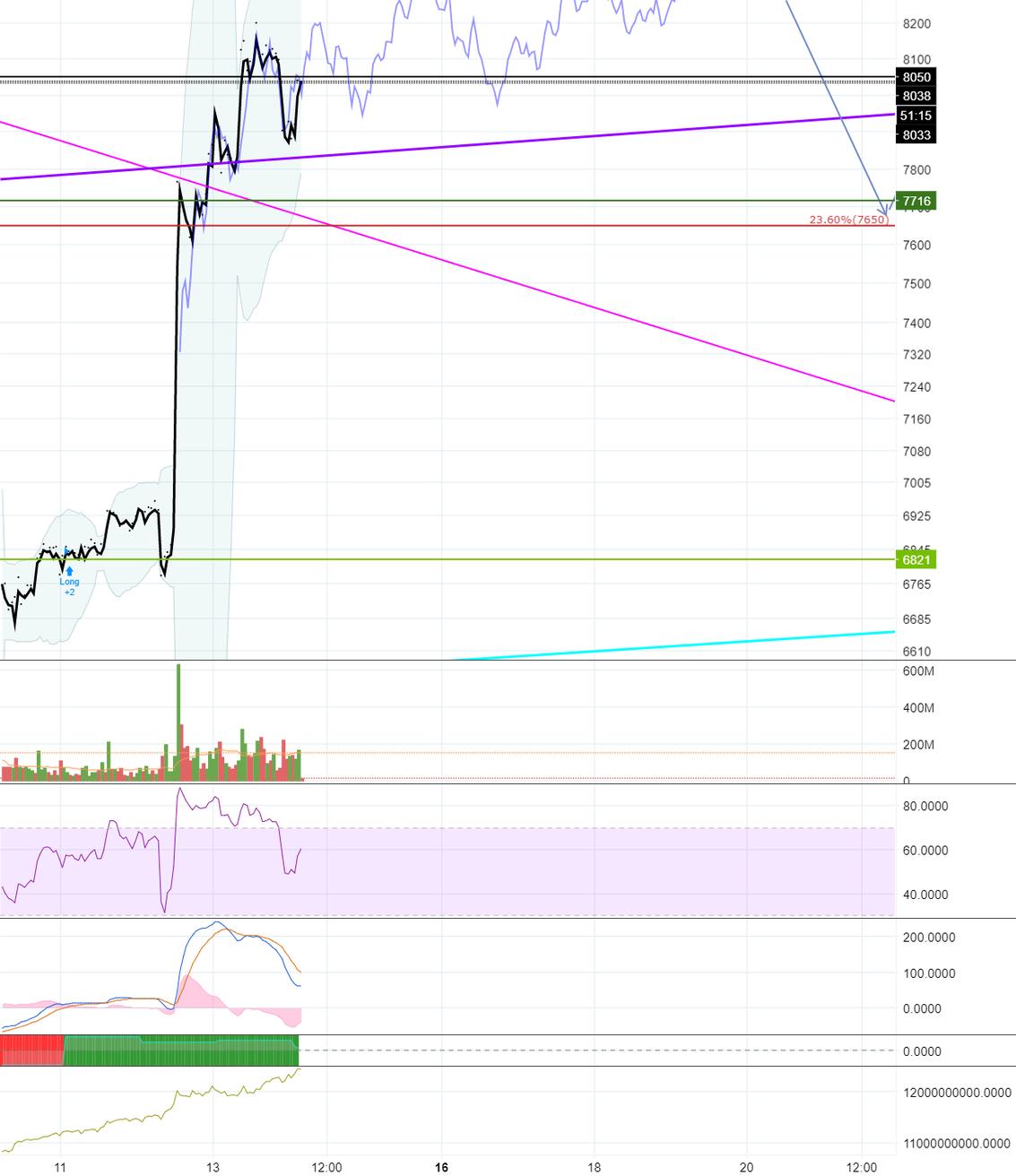 Feb 6k low overlapped chart, working good so far!