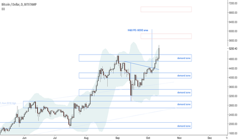 BTCUSD: Bitcoin dollar at SD3 high