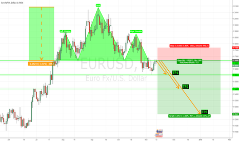 EURUSD: EUR/USD Short on the DAILY (HEAD & SHOULDERS w/RE-TEST)