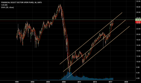 XLF: Channeled to resistance
