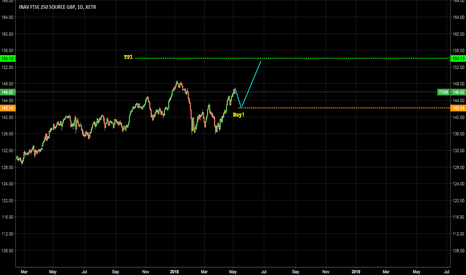 7DS6: Testing out a ratio trade, lets see the outcome!