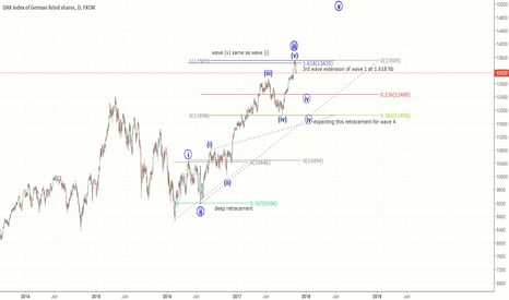 GER30: DAX - decent correction then more upside