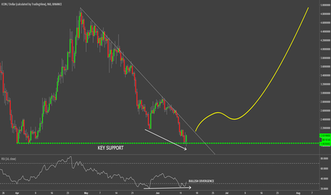 ICXUSD: ICON Could Have Formed Double Bottom