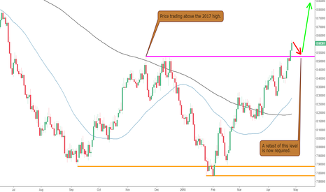 USDSEK: The USDSEK Breaks Resistance
