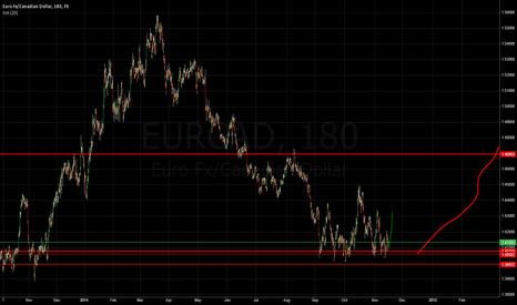 EURCAD: buy eurcad