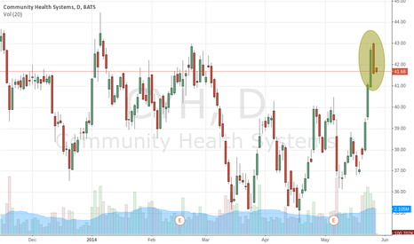 CYH: Dark Cloud Cover in Community Health Systems CYH (NYSE)