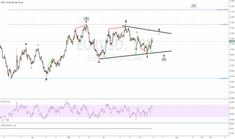 EURUSD: LONG,SHORT,THEN VERY LONG FOR THE EURO! ELLIOTT WAVE TRIANGLE!