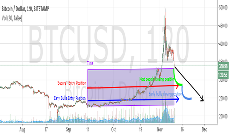 BTCUSD: Expect Mid $200, Followed by Bear Market