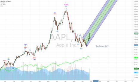 AAPL: Apple is a BUY!