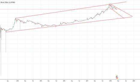 BTCUSD: Düşüş 10. aya kadar devam edebilir, 5 yıllık analiz