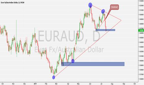 EURAUD: will await 2nd break to go short