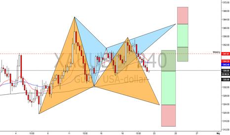 XAUUSD: Två potentiella mönster i guldet