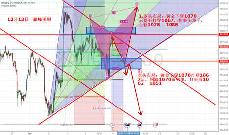 XAUUSD: Gold trading strategy in December 14th