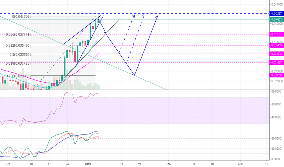 ETHBTC: Ether Price Correction
