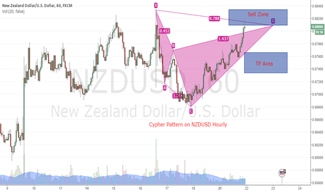 NZDUSD: Cypher Pattern on NZDUSD Hourly Chart