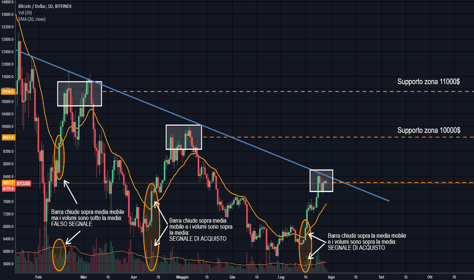 BTCUSD: [BTC-USD]  Aggiornamento Livelli e piccola strategia LONG