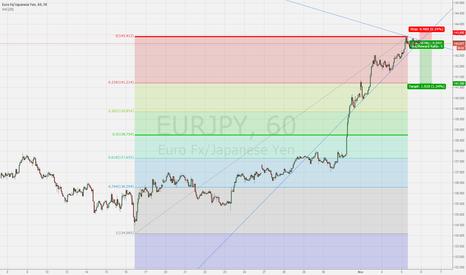 EURJPY: EUR/JPY Pullback into ECB/BOJ Minutes
