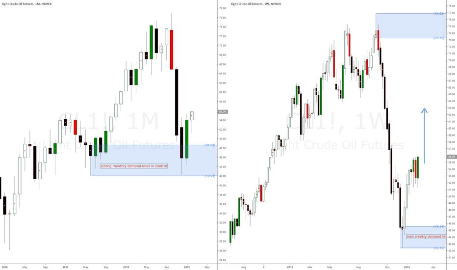 CL1!: Trading Light Crude Oil Futures WTI using imbalances
