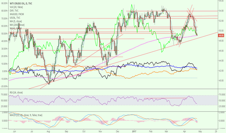 USOIL: Oil - reaching important level