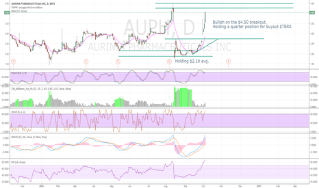 AUPH: Bullish on the $4.50 breakout.