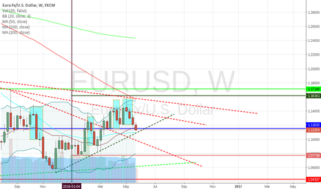 EURUSD: Possible EURUSD rebound
