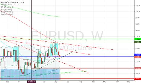 EURUSD: Possible EURUSD rebound