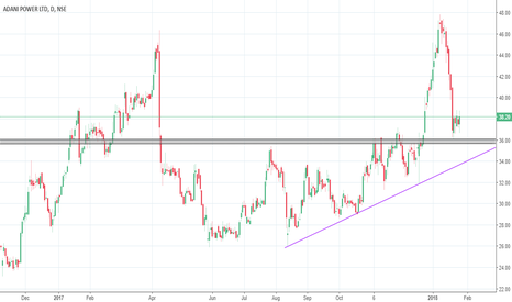 ADANIPOWER: Adani Power - Heading Towards 44/58