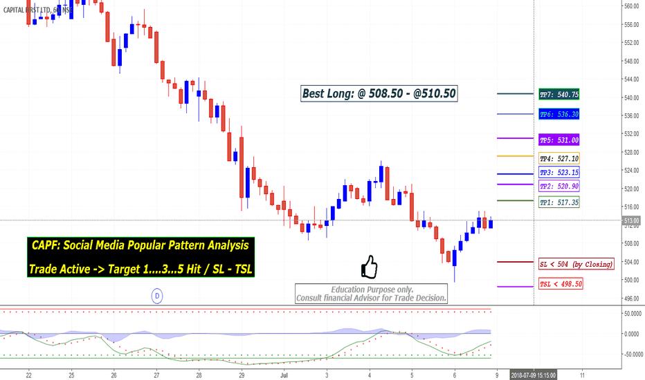 CAPF: CAPF: Trade Active -> Target 1..3..5 Hit, SL/TSL Analysis