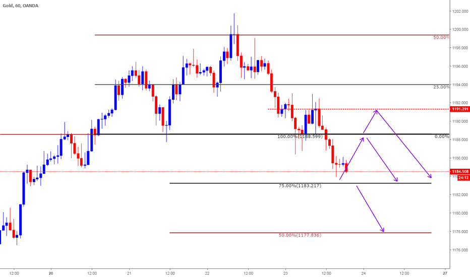 XAUUSD: Intraday Plan based on Clone Levels for Aug 24th 2018