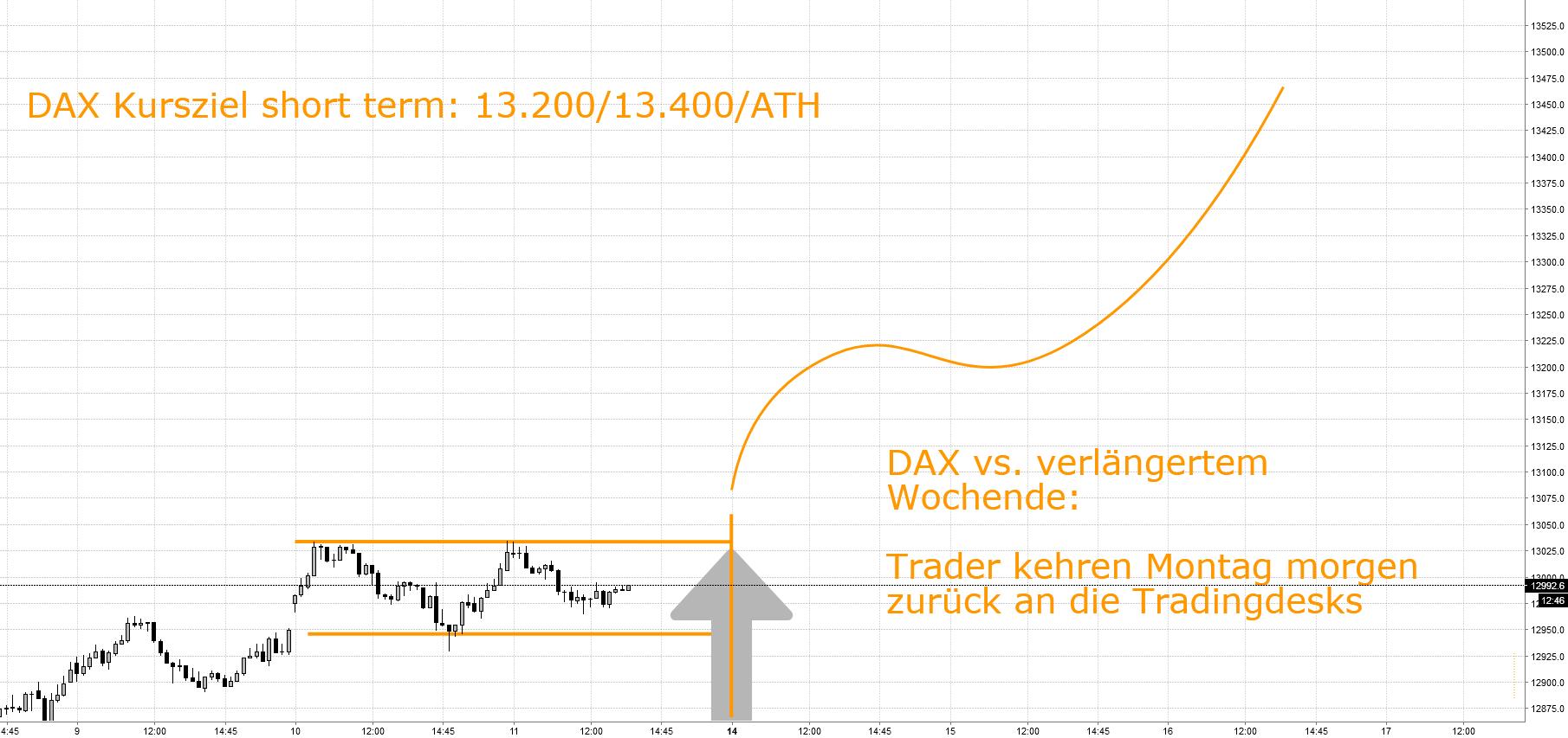 DAX Kursziele 13,2k / 13,4k / ATH