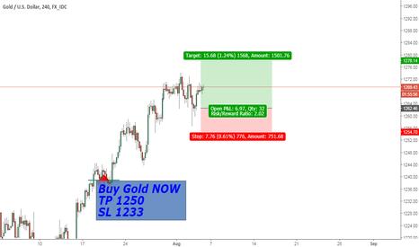 XAUUSD: Gold Long Trade