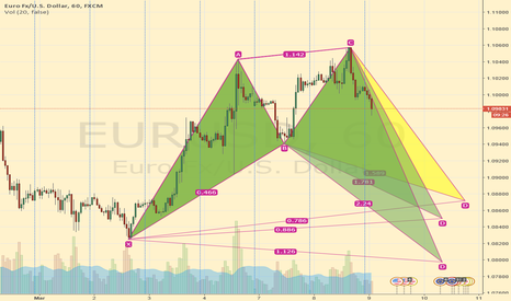 EURUSD: EURUSD: Bullish Cypher? Bullish Shark? Waiting ....... Long Bias