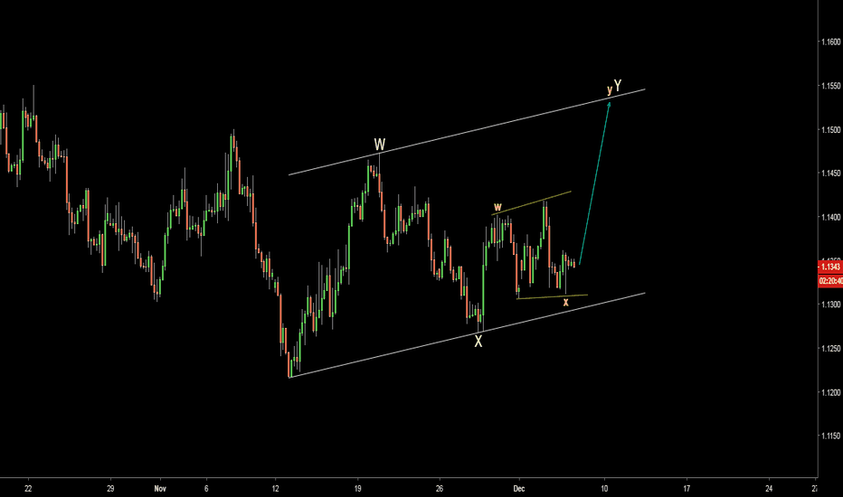 EURUSD: EURUSD. Possible map for current correction